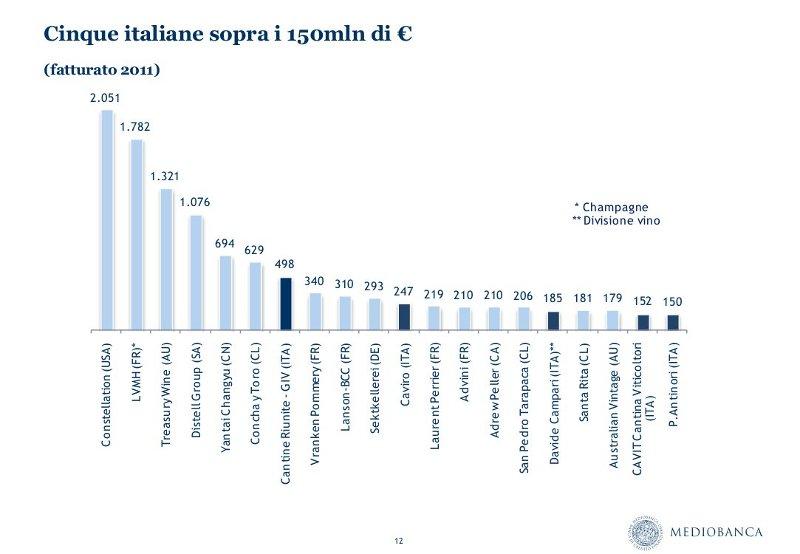 MedioBanca_RapportoVinicolo2013_Italiane_150mln