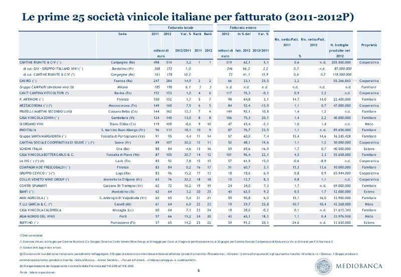 MedioBanca_Rapporto_Vinicolo_Top25