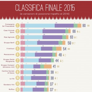 Vino e web in Italia: la classifica della migliori aziende online