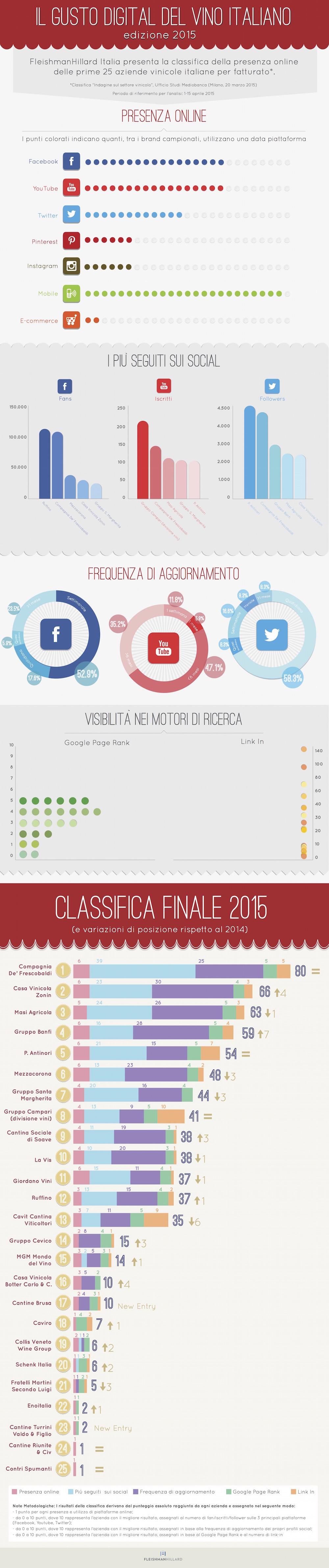 FleishmanHillard_Il-gusto-digitale-del-vino-italiano_ricerca-2015 3